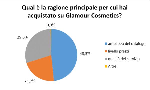 Qual è la ragione principale per cui hai acquistato su Glamour Cosmetics?