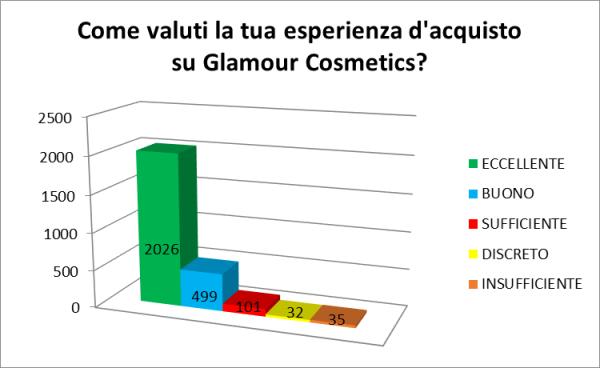 Come valuti la tua esperienza d'acquisto su Glamour Cosmetics?